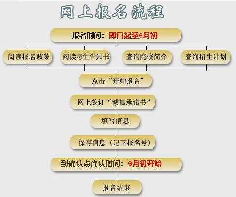 云南成人高考报名流程
